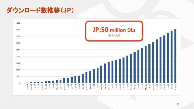 ダウンロード数推移(JP) ※ 11
