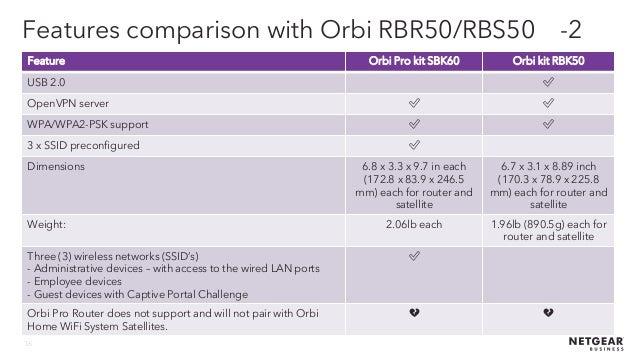 Webinar NETGEAR - Orbi Pro la soluzione di Wireless System per lo Sma…