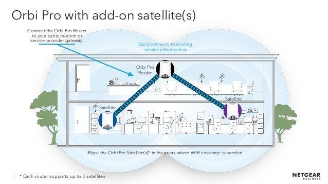 Webinar NETGEAR - Orbi Pro la soluzione di Wireless System