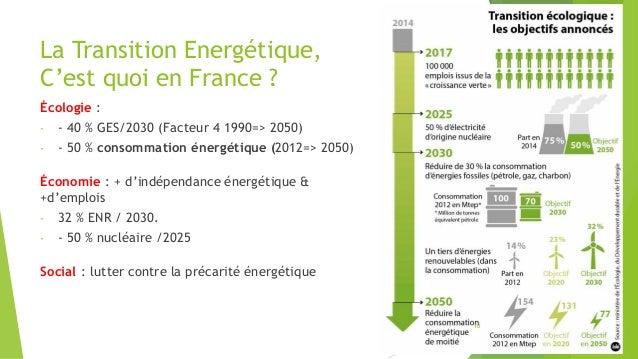 La Transition Energétique, C'est quoi en France ? Écologie : - - 40 % GES/2030 (Facteur 4 1990=> 2050) - - 50 % consommati...