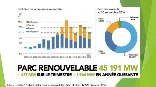 https://enerfip.fr/actualites/les-energies-renouvelables-bilan-et-objectifs-2017/ (données RTE).