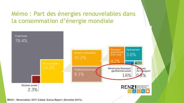 Mémo : Part des énergies renouvelables dans la consommation d'énergie mondiale REN21. Renewables 2017 Global Status Report...