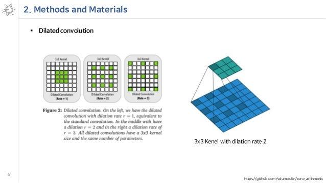 Segmentation problems in medical images