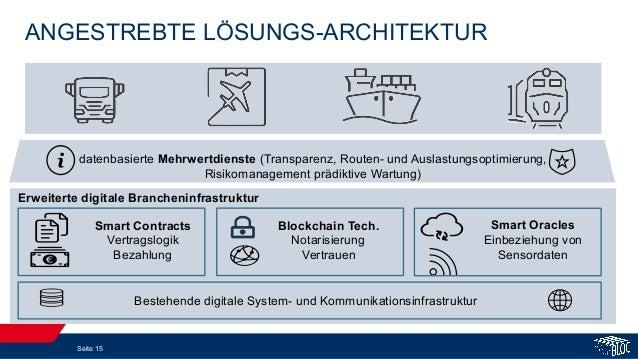 ANGESTREBTE LÖSUNGS-ARCHITEKTUR Seite 15 Bestehende digitale System- und Kommunikationsinfrastruktur Blockchain Tech. Nota...