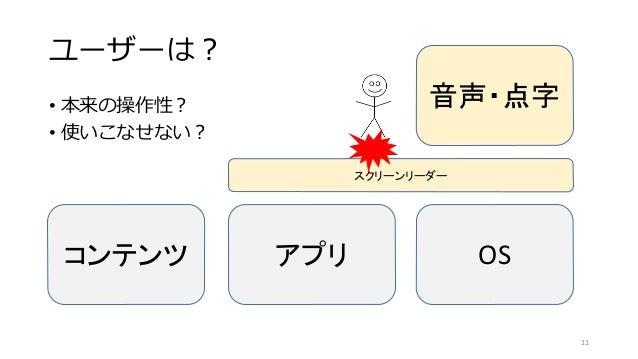 ユーザーは? • 本来の操作性? • 使いこなせない? コンテンツ アプリ OS スクリーンリーダー 音声・点字 11