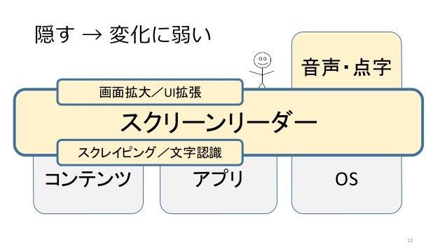 隠す → 変化に弱い コンテンツ アプリ OS 音声・点字 スクリーンリーダー 12 スクレイピング/文字認識 画面拡大/UI拡張