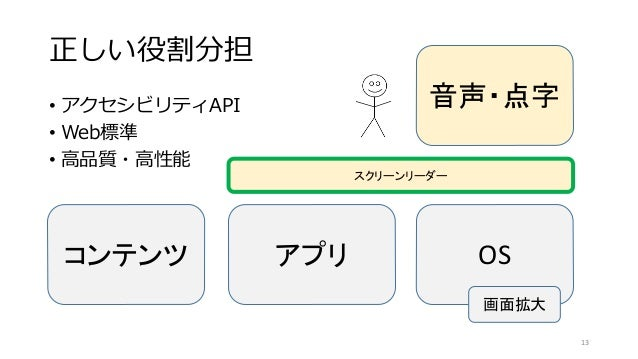 正しい役割分担 • アクセシビリティAPI • Web標準 • 高品質・高性能 コンテンツ アプリ OS スクリーンリーダー 音声・点字 13 画面拡大