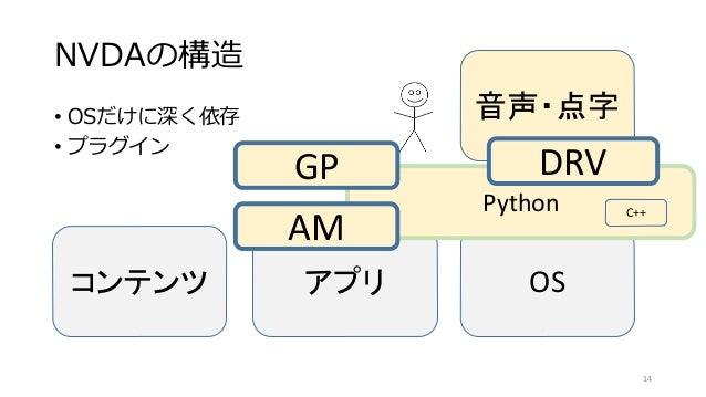 NVDAの構造 • OSだけに深く依存 • プラグイン コンテンツ アプリ OS Python 音声・点字 DRV AM GP 14 C++