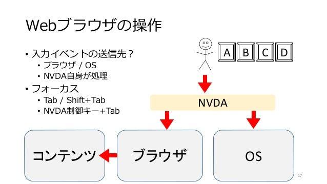 Webブラウザの操作 • 入力イベントの送信先? • ブラウザ / OS • NVDA自身が処理 • フォーカス • Tab / Shift+Tab • NVDA制御キー+Tab 17 コンテンツ ブラウザ OS NVDA A B C D
