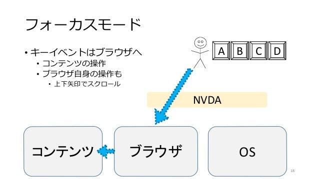 フォーカスモード • キーイベントはブラウザへ • コンテンツの操作 • ブラウザ自身の操作も • 上下矢印でスクロール 18 コンテンツ ブラウザ OS NVDA A B C D