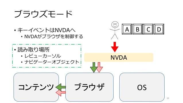 ブラウズモード • キーイベントはNVDAへ • NVDAがブラウザを制御する • 読み取り場所 • レビューカーソル • ナビゲーターオブジェクト 19 コンテンツ ブラウザ OS NVDA A B C D
