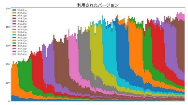 NVDA日本語版の更新状況 6