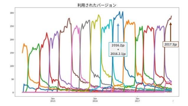 NVDA日本語版の各バージョン 2016.2jp + 2016.2.1jp 2017.3jp 7