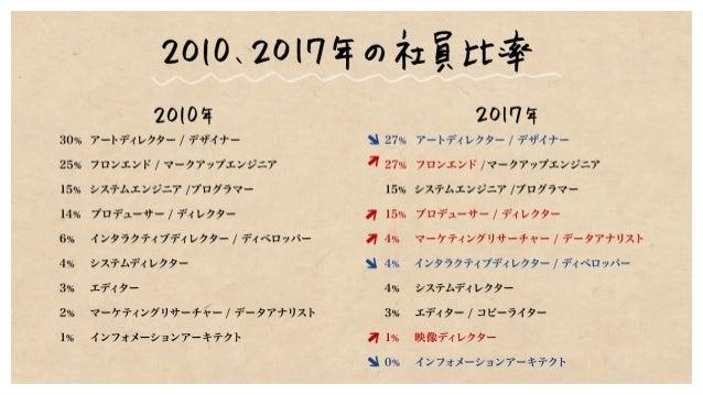 WebSig会議Vol.36 中川さん発表資料 Slide 3