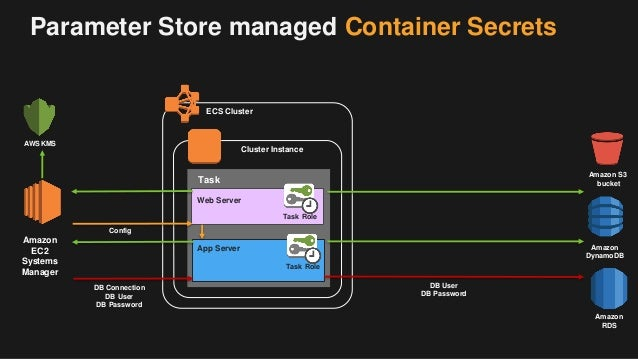 Securing your Containers on AWS