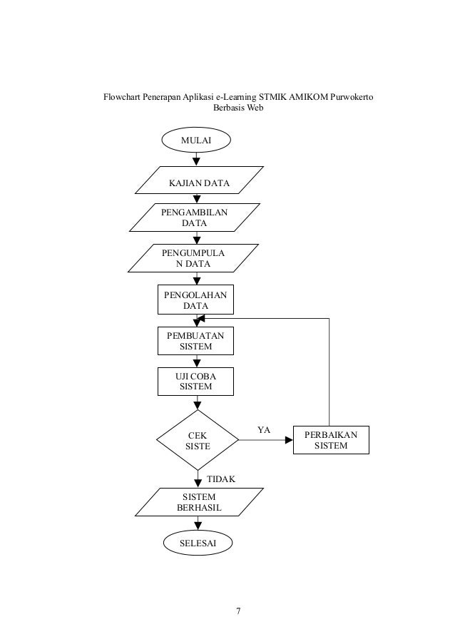proposal-skripsi-penerapan-e learning-stmik-amikom-purwokerto