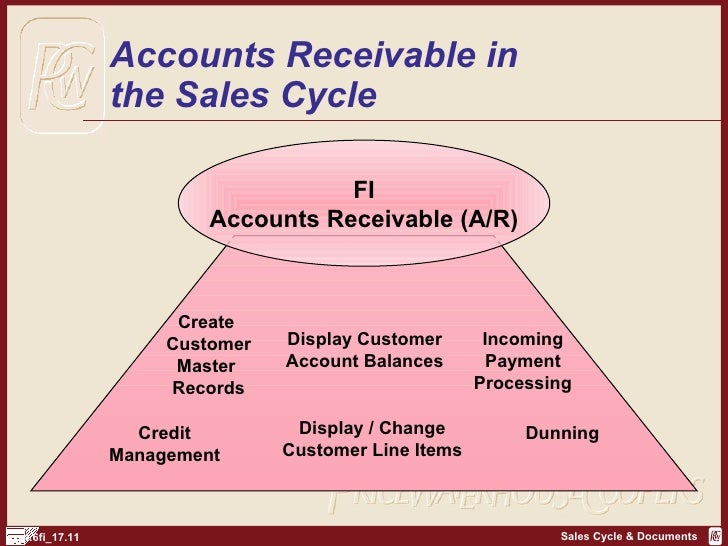 steps in the accounting process essay Completing the accounting cycle  the accounting process that begins with analyzing and journalizing transactions and  the basic steps of the accounting cycle.