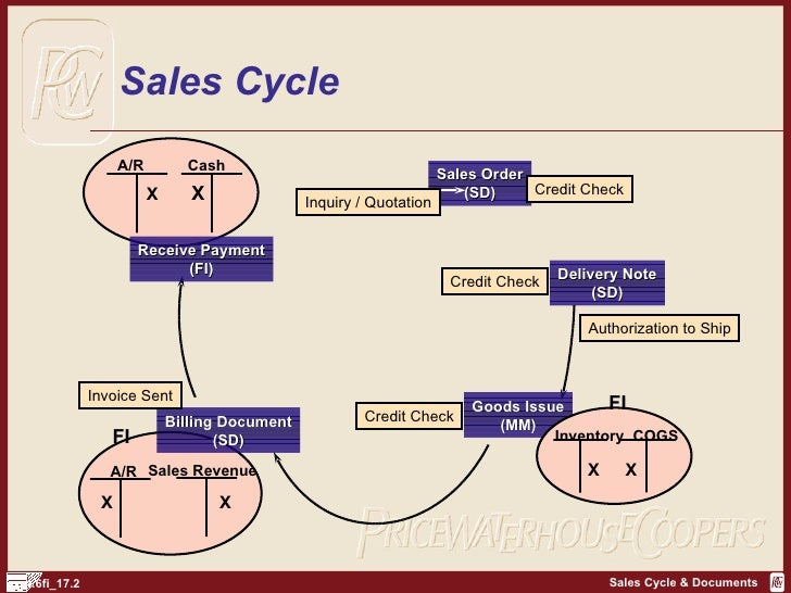 ariba case intro 11 introduction ariba network integration 10 for sap business suite is available for the following releases and maintain a block to enable creation of sales orders in case errors occur for more information about.