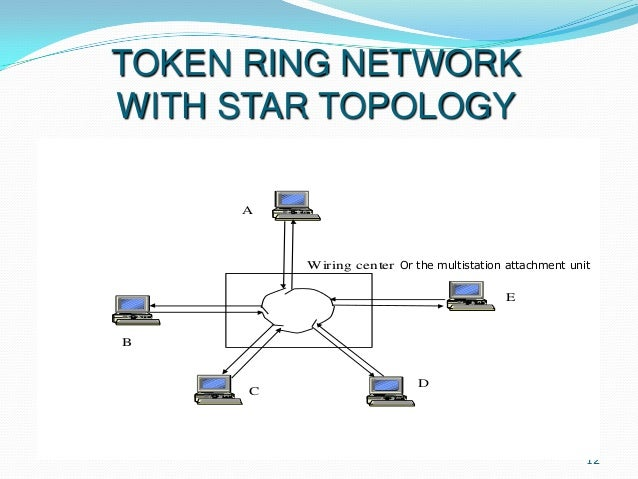 TOKEN RING NETWORK WITH STAR TOPOLOGY A  Wiring center Or the multistation attachment unit E  B  C  D  12