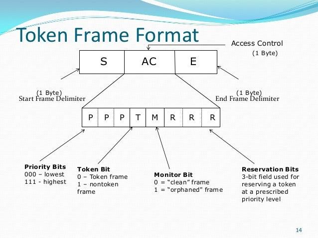 Token Frame Format S  AC  (1 Byte)  E  (1 Byte)  (1 Byte)  Start Frame Delimiter  End Frame Delimiter  P  Priority Bits 00...