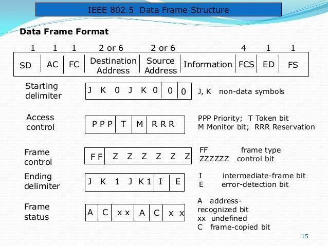 IEEE 802.5 Data Frame Structure Data Frame Format 1 SD  1  1  AC  FC  Starting delimiter  2 or 6  Ending delimiter Frame s...