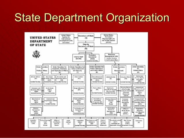 Louisiana Department Of State Civil Service : The national security bureaucracy