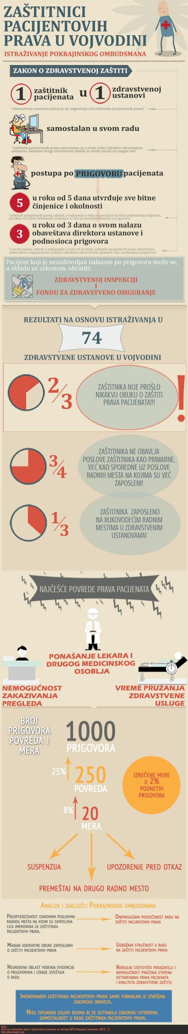 Infografik - Zaštitnik pacijentovih prava