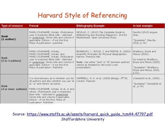 Source: https://www.staffs.ac.uk/assets/harvard_quick_guide_tcm44-47797.pdf Staffordshire University Harvard Style of Refe...