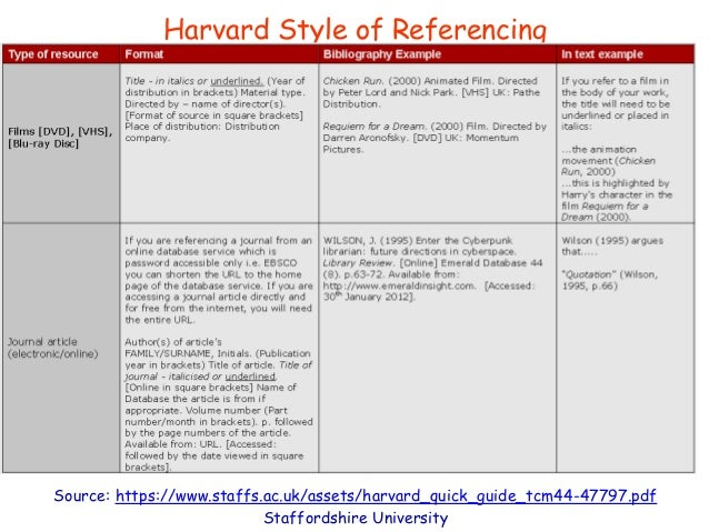 harward style referencing The university uses leeds harvard, a variation of the harvard referencing style find out the basics of leeds harvard, and how to avoid common issues.