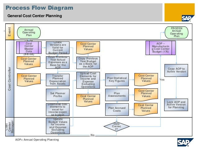 cost center planning in sap pdf
