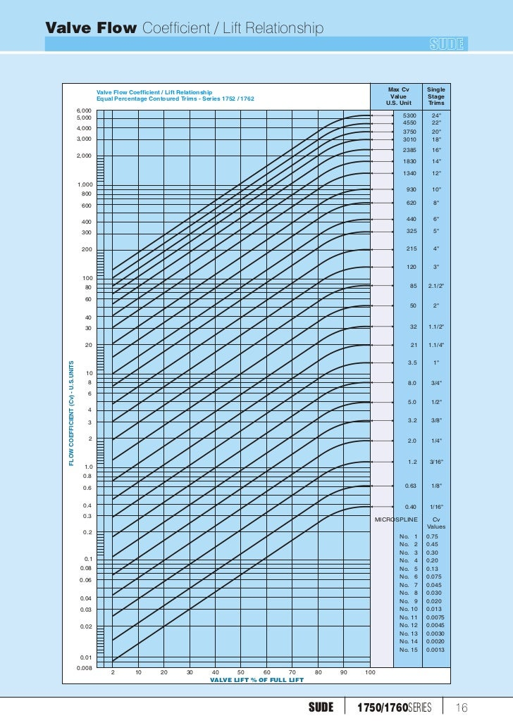 1760 1750 control valves valve flow coefficient ccuart Image collections