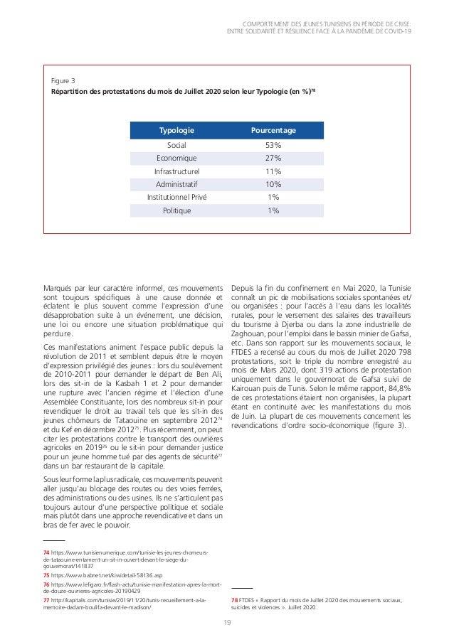 COMPORTEMENT DES JEUNES TUNISIENS EN PÉRIODE DE CRISE: ENTRE SOLIDARITÉ ET RÉSILIENCE FACE À LA PANDÉMIE DE COVID-19 19 Ma...