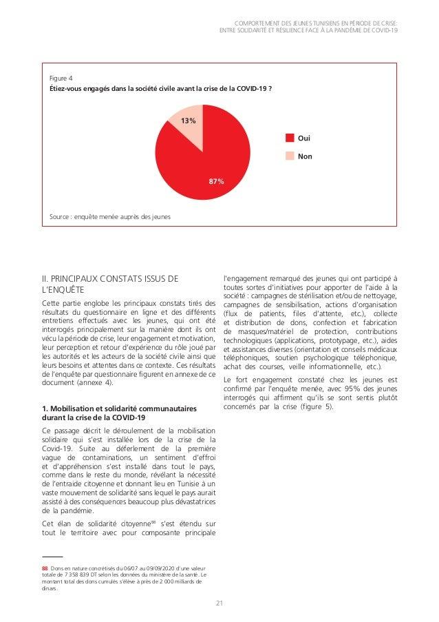 COMPORTEMENT DES JEUNES TUNISIENS EN PÉRIODE DE CRISE: ENTRE SOLIDARITÉ ET RÉSILIENCE FACE À LA PANDÉMIE DE COVID-19 21 II...