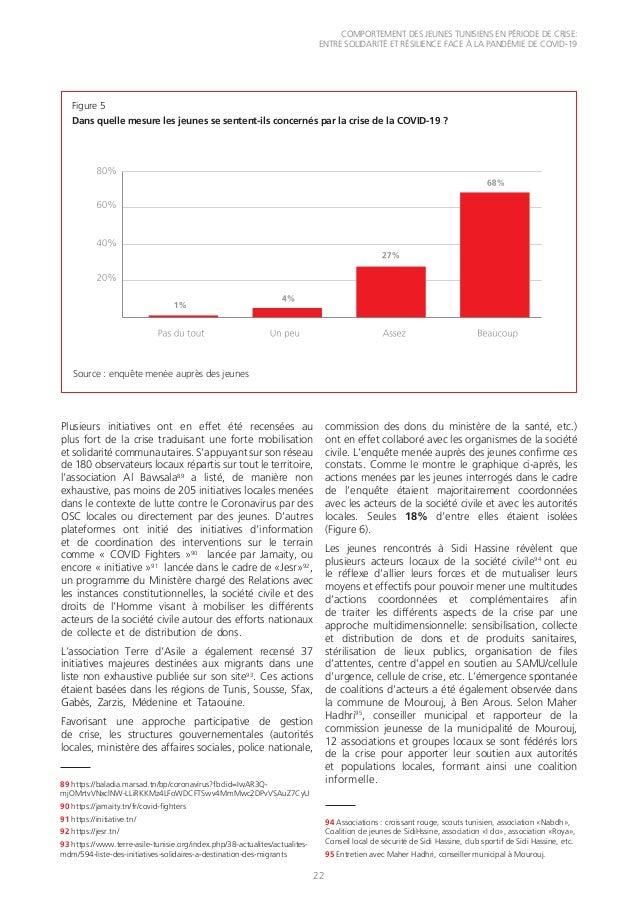 COMPORTEMENT DES JEUNES TUNISIENS EN PÉRIODE DE CRISE: ENTRE SOLIDARITÉ ET RÉSILIENCE FACE À LA PANDÉMIE DE COVID-19 22 Fi...
