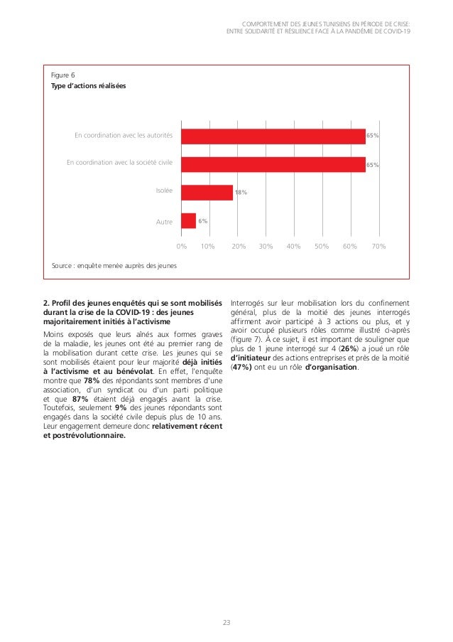 COMPORTEMENT DES JEUNES TUNISIENS EN PÉRIODE DE CRISE: ENTRE SOLIDARITÉ ET RÉSILIENCE FACE À LA PANDÉMIE DE COVID-19 23 Fi...