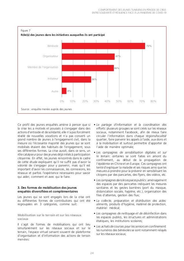 COMPORTEMENT DES JEUNES TUNISIENS EN PÉRIODE DE CRISE: ENTRE SOLIDARITÉ ET RÉSILIENCE FACE À LA PANDÉMIE DE COVID-19 24 Fi...