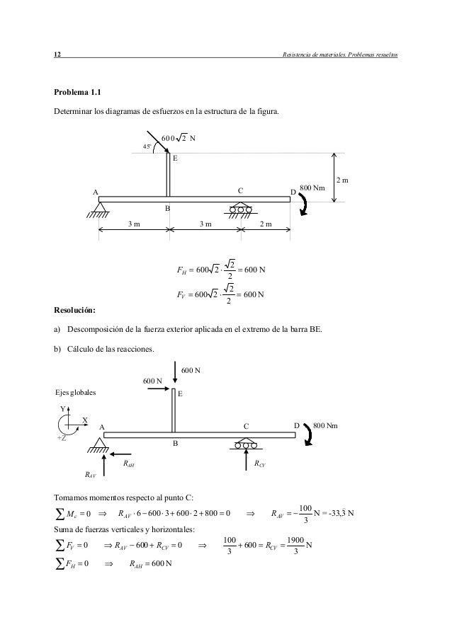 12 Resistencia de materiales. Problemas resueltos  Problema 1.1  Determinar los diagramas de esfuerzos en la estructura de...