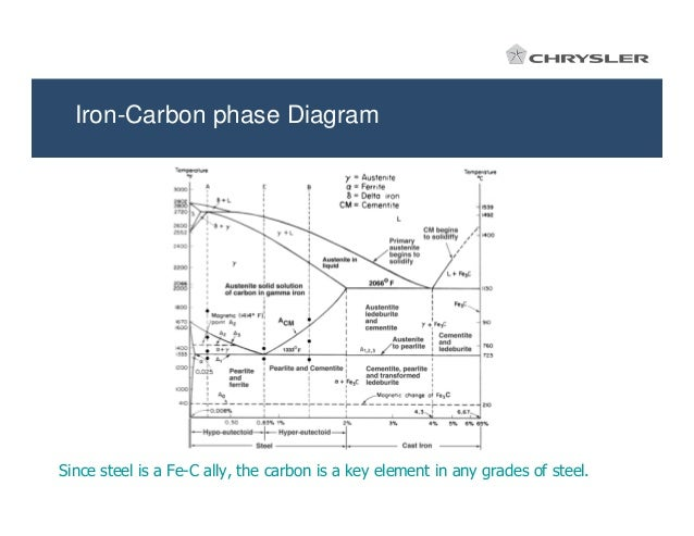 17767705 heat treatment oct08 8 iron carbon phase diagram since steel ccuart Gallery
