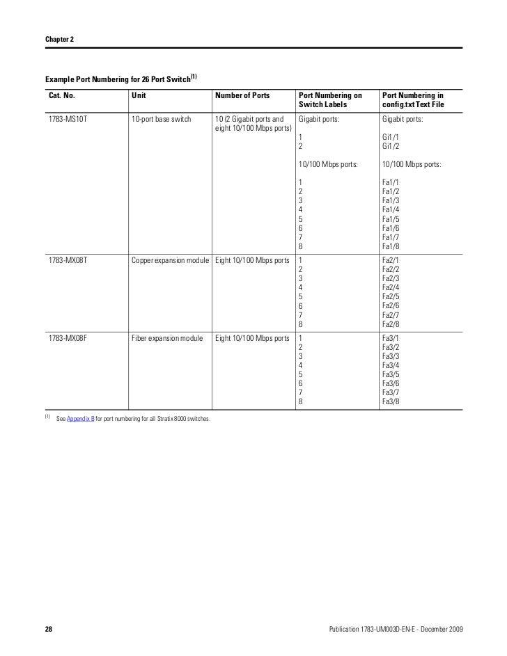 stratix 8000 8300 28 728?cb=1321835510 stratix 8000 8300 1783- ETAP Manual at et-consult.org
