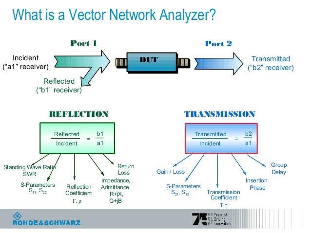 Vector Network Analyzer S Parameter : Design con vna