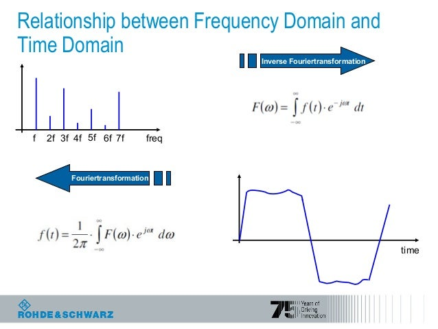 relationship between frequency domain and time reflectometry