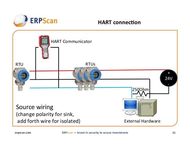 HART ...  sc 1 st  SlideShare : hart wiring diagram - yogabreezes.com
