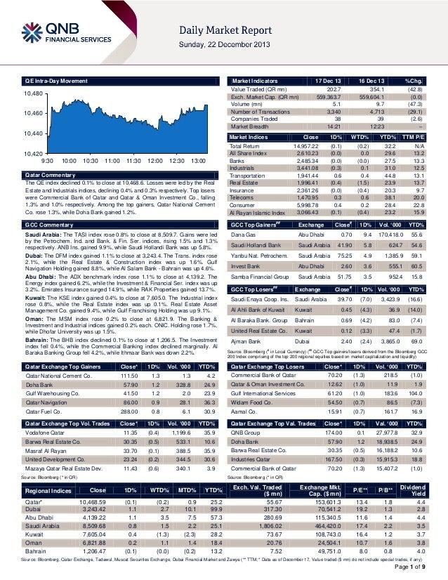 QE Intra-Day Movement  Market Indicators  10,480  10,460 10,440 10,420 9:30  17 Dec 13  16 Dec 13  %Chg.  Value Traded (QR...