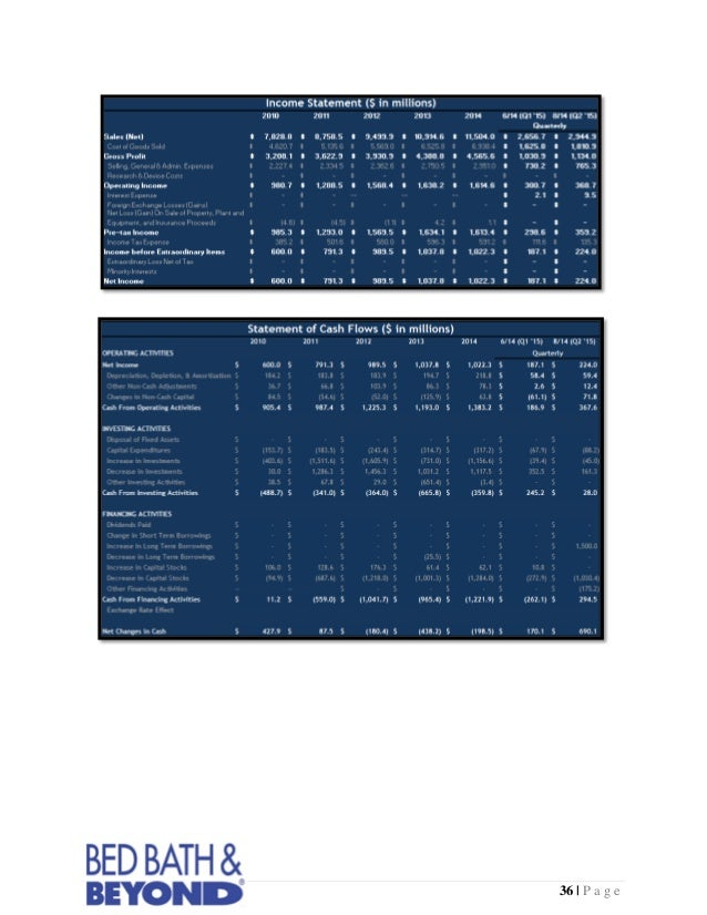 Bed Bath & Beyond Inc. (BBBY) - Investment Report