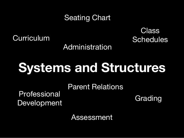 Systems and Structures Class Schedules Seating Chart Assessment Grading Curriculum Professional Development Administration...