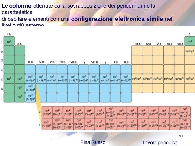 17 la tavola periodica - Tavola periodica degli elementi con configurazione elettronica ...
