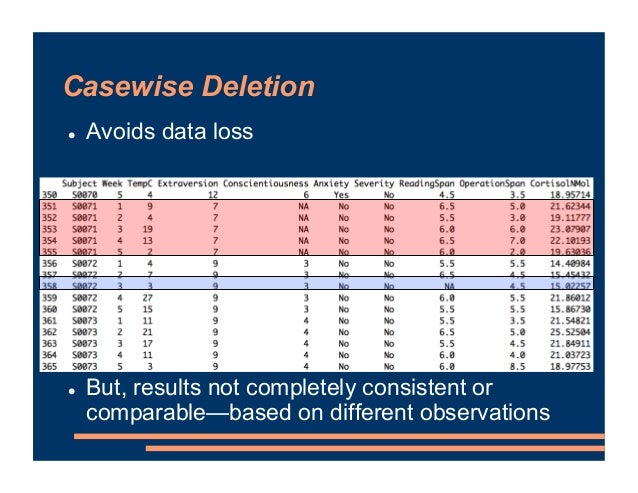 ! Avoids data loss ! But, results not completely consistent or comparable—based on different observations Casewise Deletion