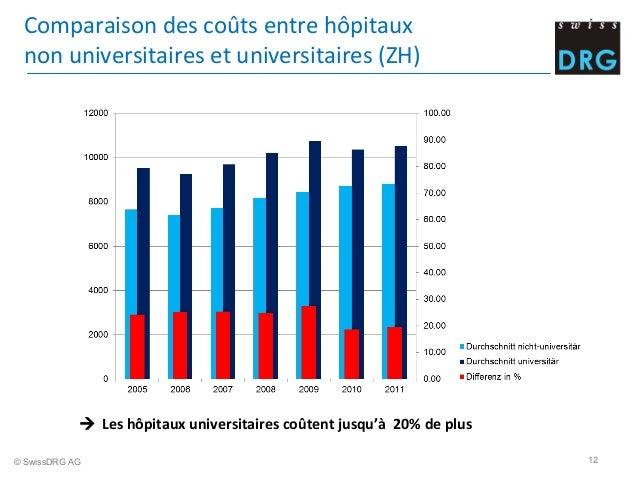 Comparaison  des  coûts  entre  hôpitaux     non  universitaires  et  universitaires  (ZH)       ...