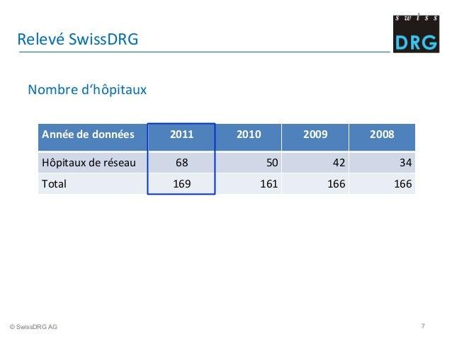 Année  de  données 2011 2010 2009 2008 Hôpitaux  de  réseau 68 50 42 34 Total 169 161 166 166 Relevé  SwissDRG ...