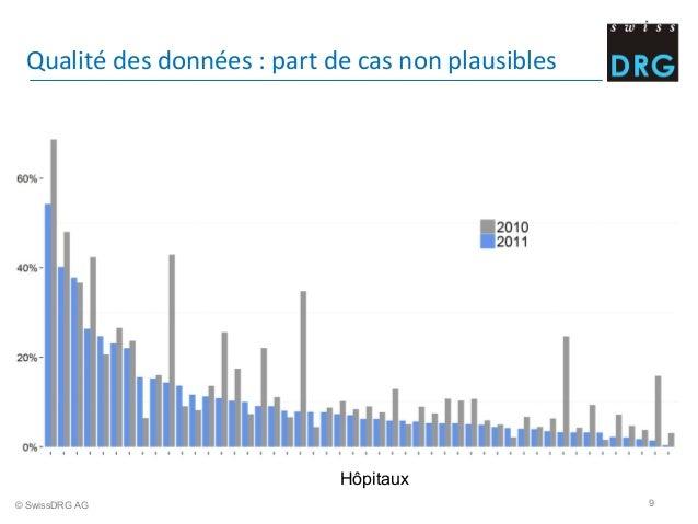 Qualité  des  données  :  part  de  cas  non  plausibles   © SwissDRG AG 9 Hôpitaux